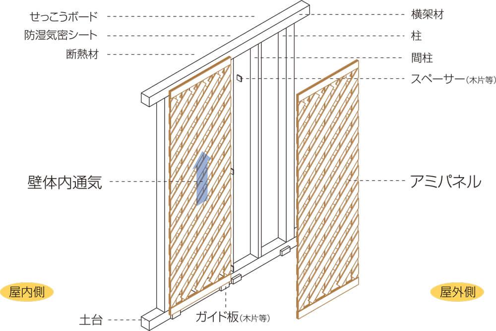 耐力壁の施工手順